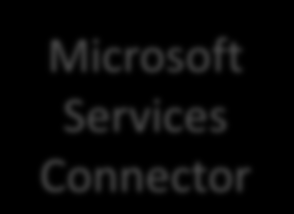 Ausblick Microsoft Services Identity Backbone Consumers Live ID Managed Domains Microsoft Federation Gateway Cloud Applications