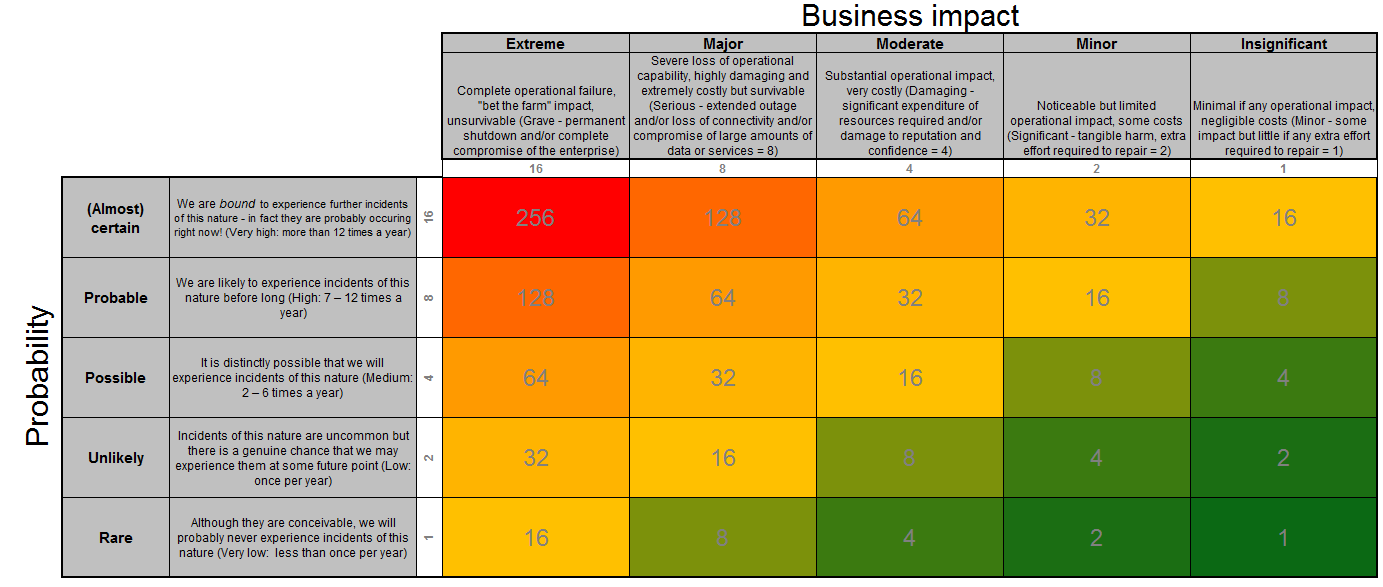 Risk = Threat(Business Impact) x Likelihood Assets