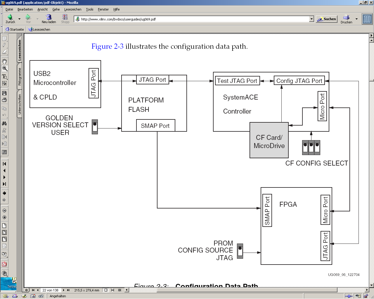 Configuration data path Very