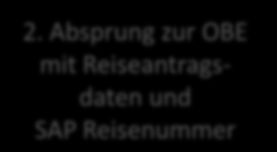 SAP Reiseantrag - Start in SAP 1 1.