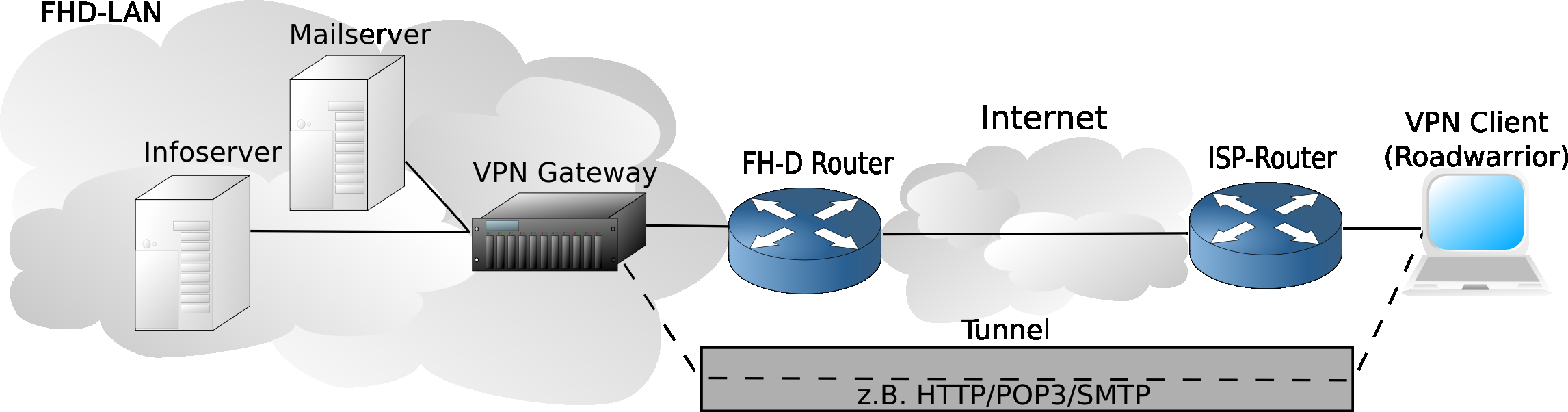 4.3 FH-D VPN Gateway 4 VIRTUAL PRIVATE NETWORK (VPN) Bewertungen von VPN Implementierungen unter Linux durch Peter Gutmann in [Gp03] Quellcode verfügbar (Open Source) cross plattform Kompatibilität