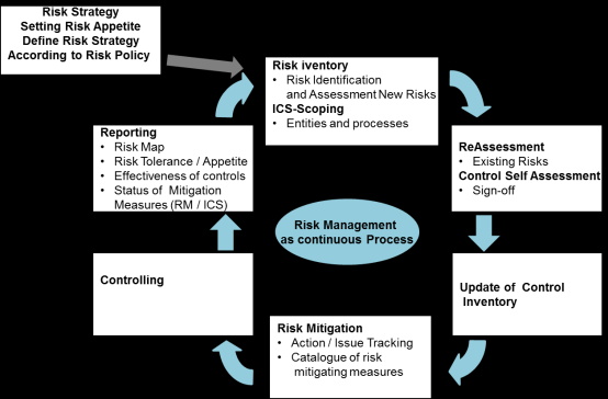 Häufigkeit Projectreview for SME insurers Kick Off Evaluate Framework Design Risk categories, risk scales Auswirkungskategorien - - - 1. Buchhaltung (G&V, Bilanz) - - - 2.