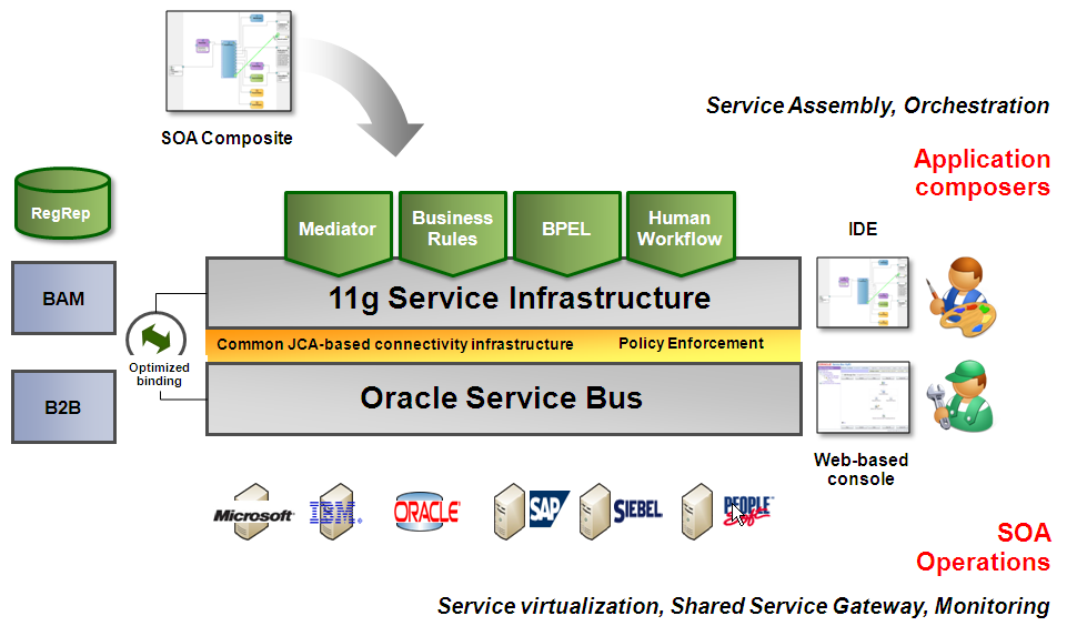 Abbildung 3: Oracle 11g Service Infrastructure (www.oracle.