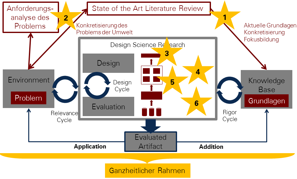 Abbildung 2: Design Science Research Methodology (vgl. [10], S.