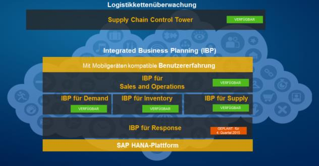 Fertigungsbereich On Premise gatp Managed Cloud Beispiel für SAP-Lösungsarchitektur (1/2) Produktion Supply Chain Planning (APO) Integrated Business Planning Business Suite auf SAP HANA / any DB SAP
