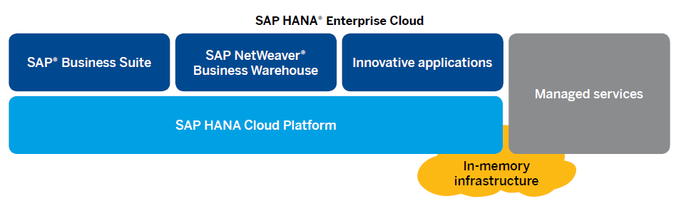 Innovation Area 2: SAP HANA Enterprise Cloud Combining the power of real-time with the simplicity of cloud SAP HANA Enterprise Cloud Accelerate the transition to real-time enterprise Quick ramp-up