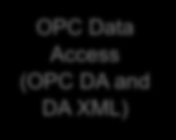 15 GID Services und OPC/OMG Mappings GID IEC 61970- Generic Data Access (GDA) -403 High Speed Data Access (HSDA) - 404 Generic Eventing and Subscription (GES) -405 Time Series Data Access (TSDA) -