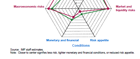 Global Financial Stability Map IMF, GFSR April
