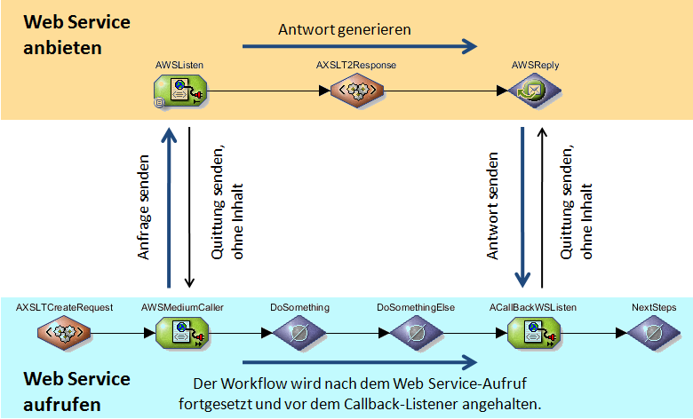 Web Services Connector Asynchrone Web Services 417 Asynchronen Web Service anbieten, S. 418 Asynchronen Web Service aufrufen, S.