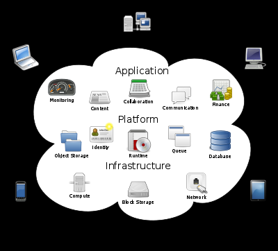 Architektur Cloud-Computing-Definitionen SaaS Software as a Service Bereitstellung von Applications über das Internet PaaS Platform as a Service