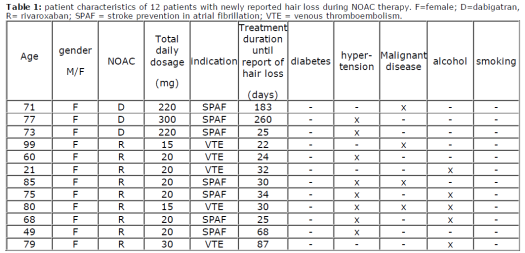 Risiko einer Blutung #1173 Hair Loss Is a Potential Side Effect of Novel Oral Anticoagulants Findings From the Dresden Noac Registry The total incidence of newly reported hair loss in our registry is