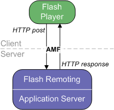 3.2.2. AMF 3.2.2. AMF Um Meldungen an Remote-Services senden und von ihnen empfangen zu können, verwendet Flash Remoting das Action Message Format (AMF), ein für das ActionScriptObjektmodell