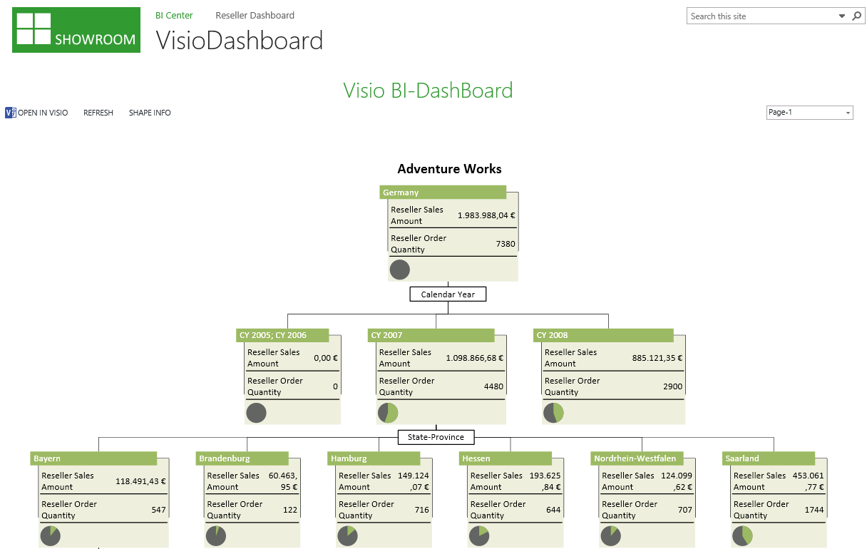 29 Visio Dashboard