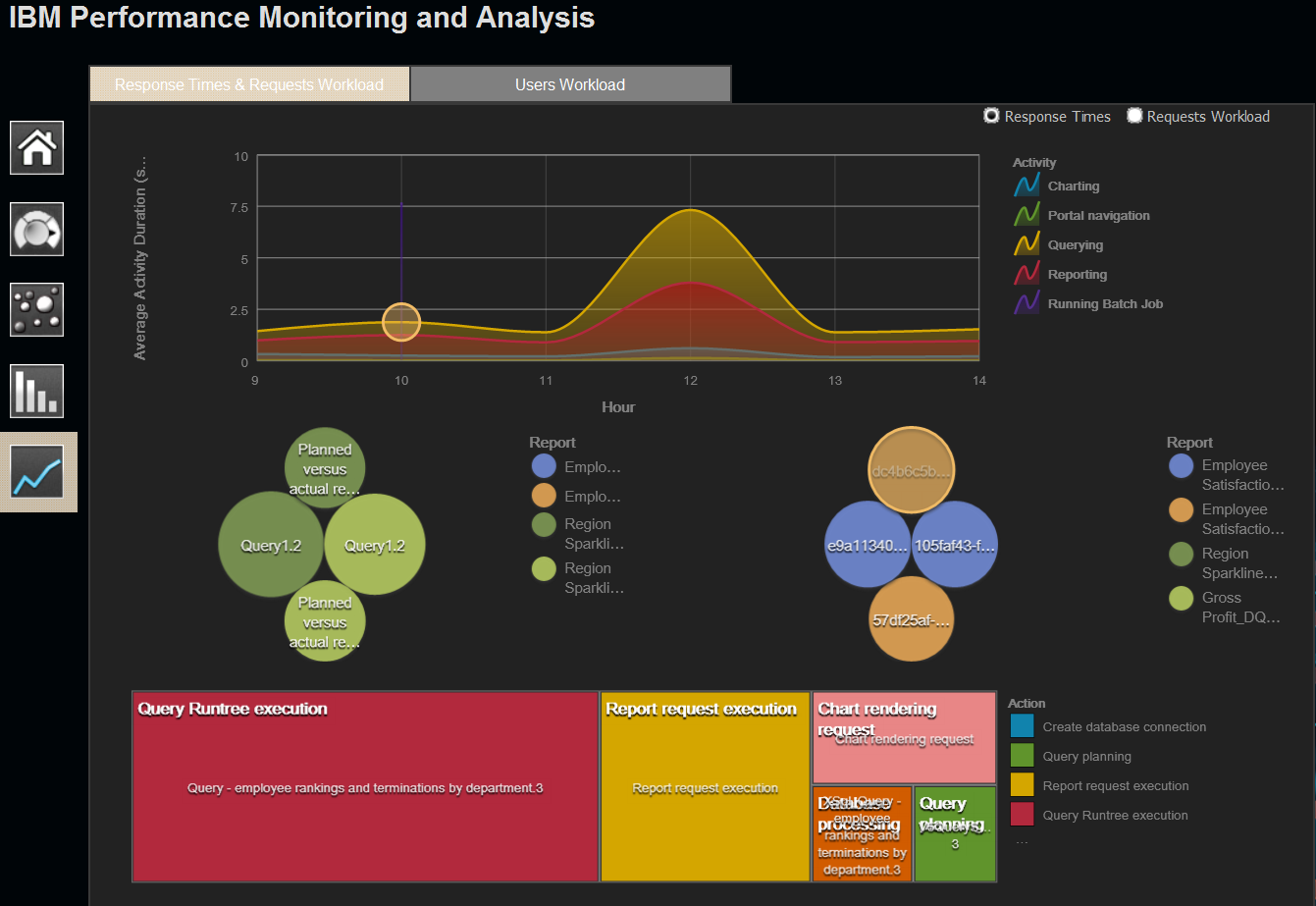 Performance Monitoring and Analysis (PMA) Teil des IBM Business Intelligence Pattern with BLU Acceleration (PMA) Analyse und Überwachung des