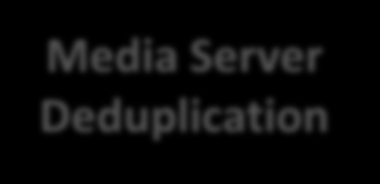 Deduplikationstechnologie Einsatzmöglichkeiten Client/Source Deduplication Media Server Deduplication Appliance Deduplication File & Application Servers Catalog Data File & Application Servers Backup