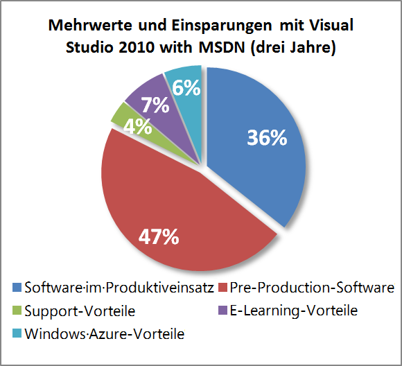 Vorteile für das Cloud Computing Dieser Bereich umfasst den Wert der Dienste im Rahmen der Windows Azure-Plattform, die in Visual Studio Premium and Ultimate MSDN-Abonnements enthalten sind (in Bezug
