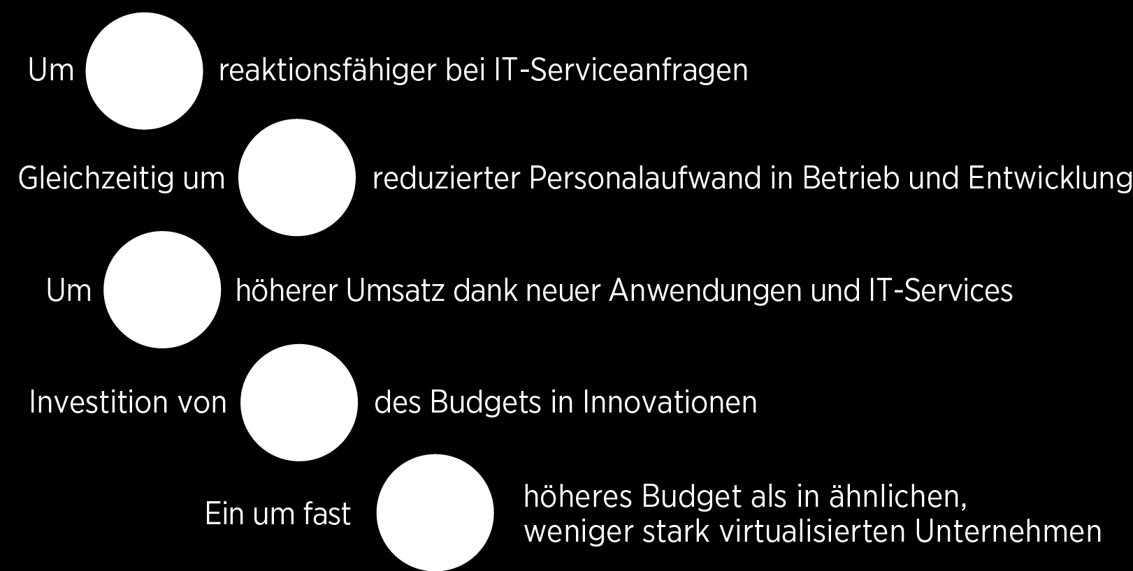 Der Weg zu IT as a Service Phase I Einsparungen bei Investitionskosten/ Konsolidierung IT-Produktion Phase II Betriebskosteneinsparungen Servicequalität Verbesserungen Zuverlässigkeit