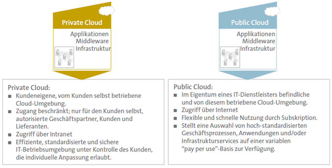 Kapitel 2 Definition 6 Abb. 2.2: Unterscheidung in Private und Public Cloud, Quelle: [BIT09] 2.2.2 Hybrid Clouds In der Realität werden auf absehbare Zeit überwiegend Mischformen (Hybrid Clouds) vertreten sein.