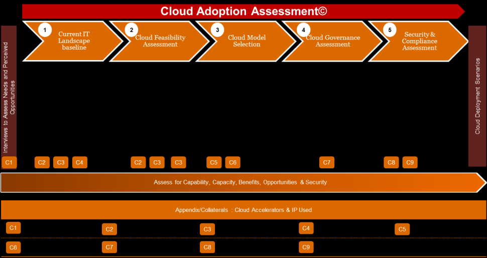 4. Potenzialbewertung von ERP Cloud Sourcing als Basis s Cloud Adaption Assessment zur objektiven Bewertung von Chancen & Risiken s Cloud Adoption Assessment Methodologie als Basis zur