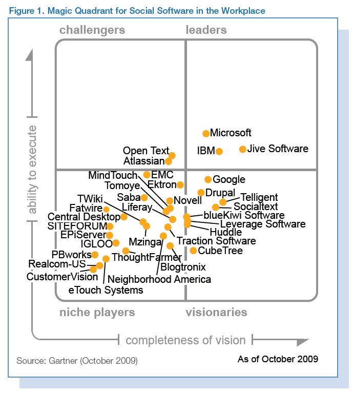 Führende Analysten bewerten SITEFORUM Gartner sagt: SITEFORUM is a well liked vendor with a functionally rich platform offering.