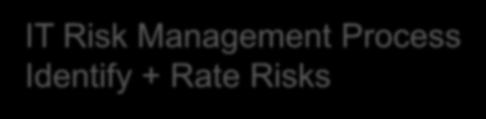 Process Identify + Rate Risks AVL Security Board Review