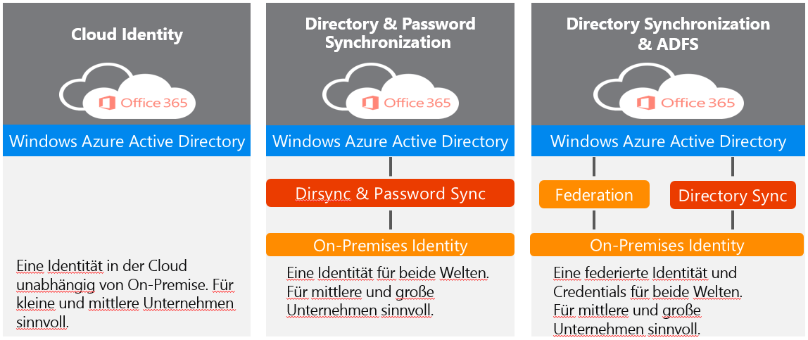 Windows Azure Active