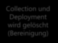 AVL Bestellprozess Application Model (MSI, App-V, RDS) Mobile Application Management SCCM- Administrator deployed Software auf Collection Abgleich in Service- Manager (Catalog) User hat Software zur