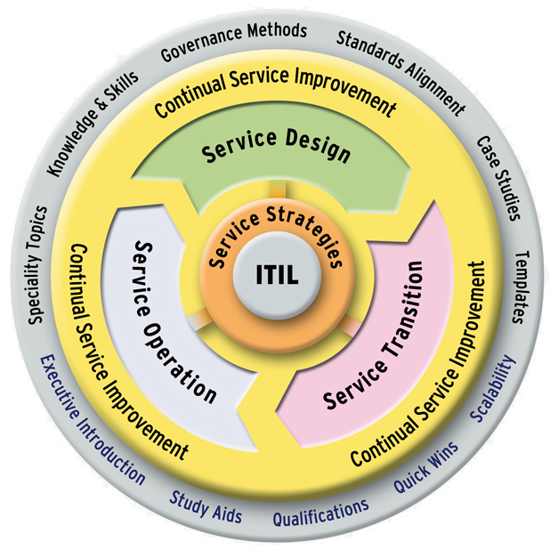 ITIL V3 - Service Life Cycle Quelle: http://www.