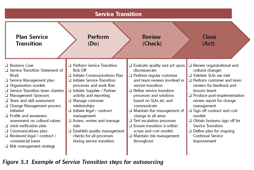 Service Transition beim Outsourcing