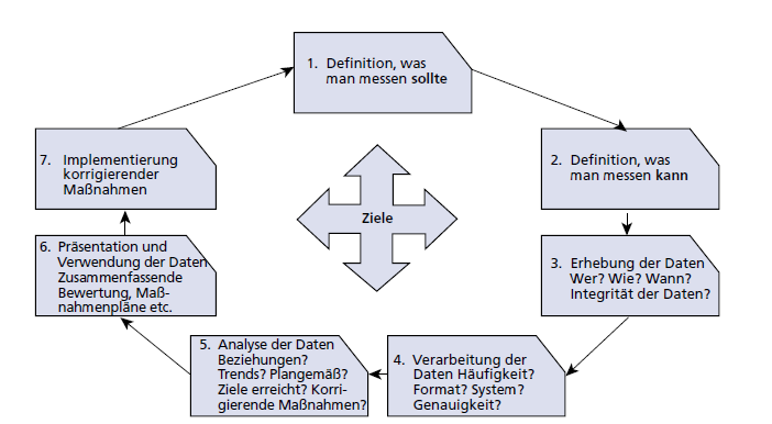 4 Konzeption Bachelor Thesis Abbildung 8: Continual Service Improvement Process Zunächst muss ermittelt werden was man messen sollte. Dabei wird von einer perfekten Welt ausgegangen.