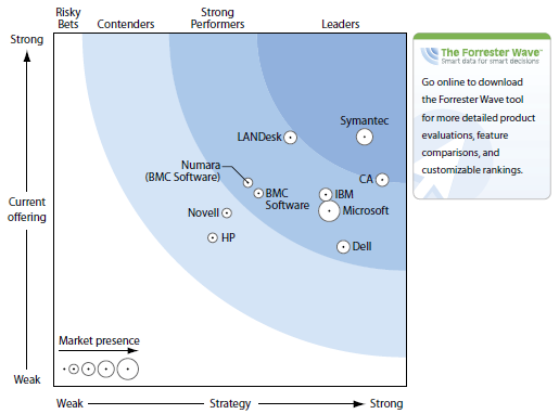 Forrester Wave & Gartner Endpoint Management Analysen