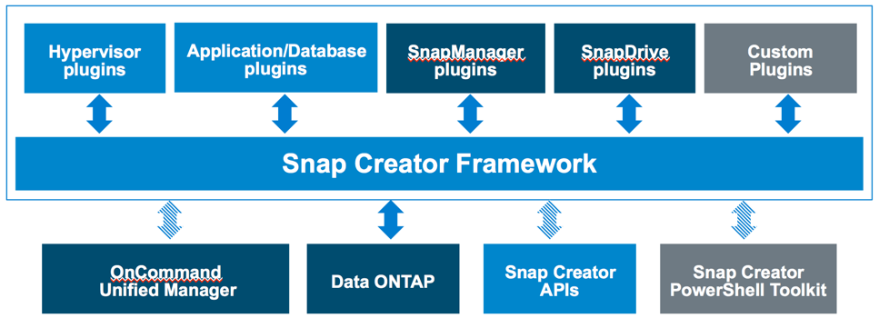 Snap Creator Overview Snap Creator Framework Simple user experience: Single-Pane-Of-Glass Modular and extensible Multiple Operating Systems and Hypervisors App-aware VM, vcloud backup / restore and