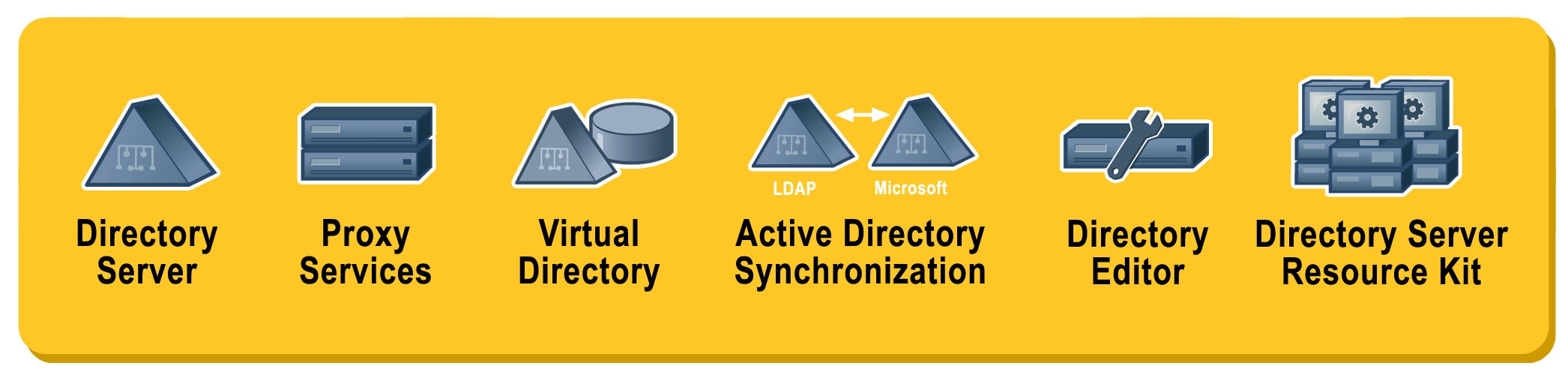 Directory Server Enterprise Edition