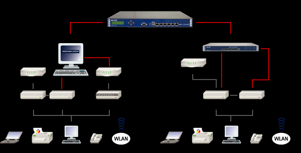 MAC Based Network Access Control