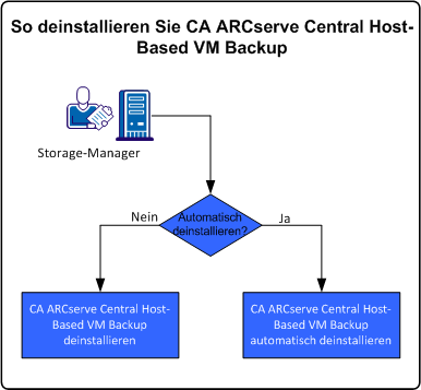 So deinstallieren Sie CA ARCserve Central Host-Based VM Backup. So deinstallieren Sie CA ARCserve Central Host-Based VM Backup.