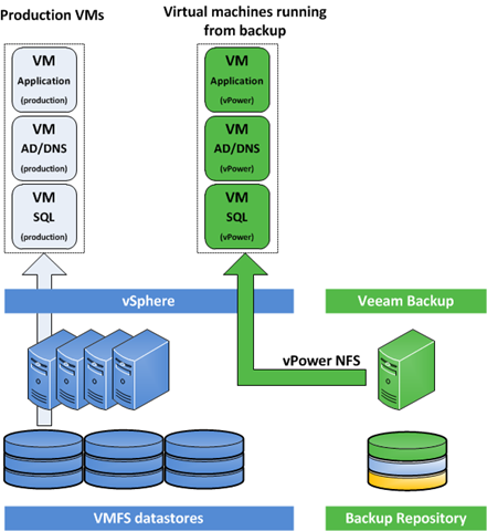 Veeam Backup & Replication 2/3 vpower NFS Virtual Labs / Backup validation Instant Recovery Inbetriebnahme von