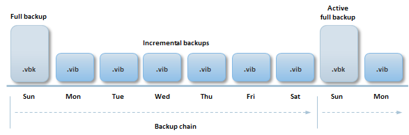 Veeam Backup & Replication 3/3 Incremental forever &