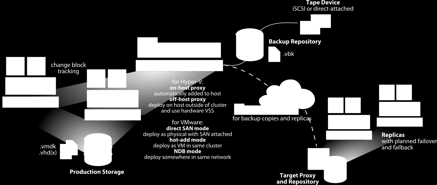 - Agentless backup and replication for VMware and