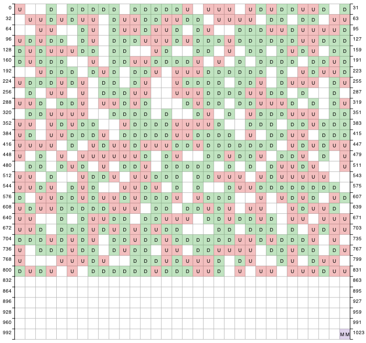 DATENREDUKTION Zeros 512-byte blocks filled with zeros. Patterns 512-byte blocks filled with a single repeating byte, i.e. \xff.