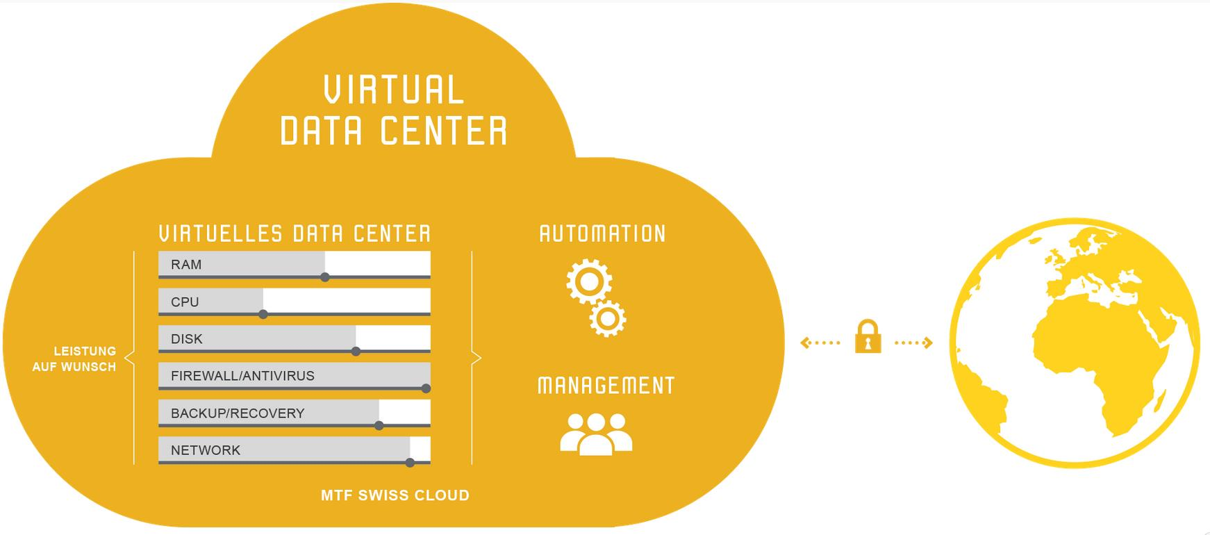 Virtuelles Datacenter Eigenes, isoliertes virtuelles Data Center Dediziertes Backup, VPN, FW, etc.