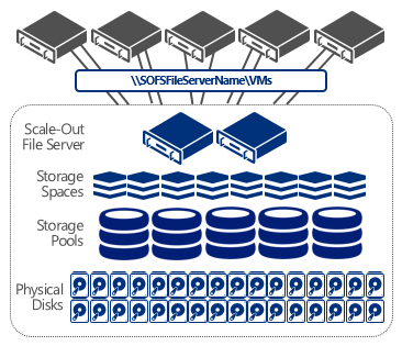 Scale-out Fileserver Bis zu 8 Active/Active Knoten SMB 3.