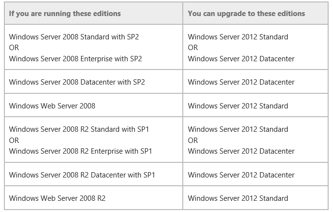 Windows Server 2012 R2 Upgrade Pfade YES You can upgrade domain controllers that run 64-bit versions of Windows Server 2008 or Windows Server 2008 R2 to Windows Server 2012.