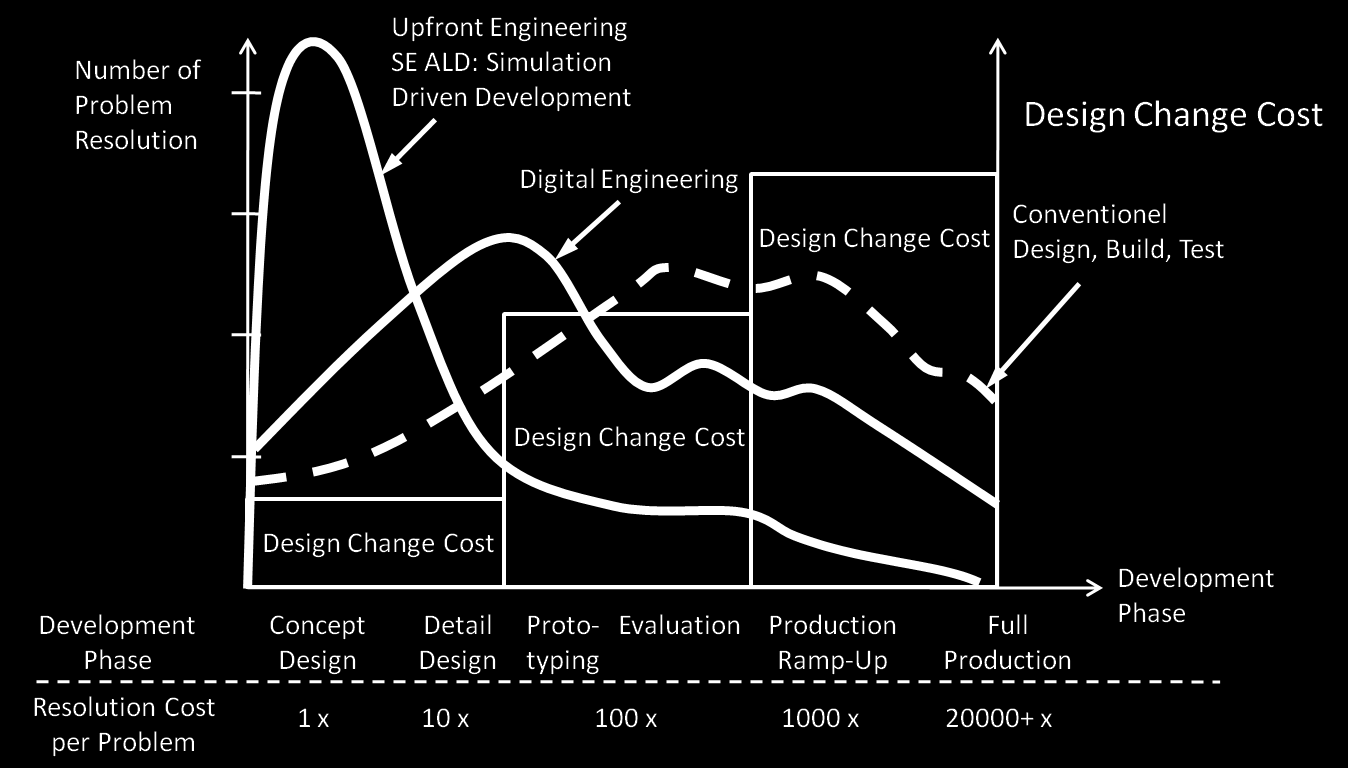 Engineering Changes & Associated Costs Lemon, Jason: Why Simulation Should Drive Product Development, http://www.
