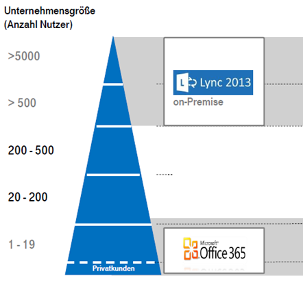 peoplefone Geschäftskunden Lync (Skype for business) HOSTED Lync HOSTED by Optionen: