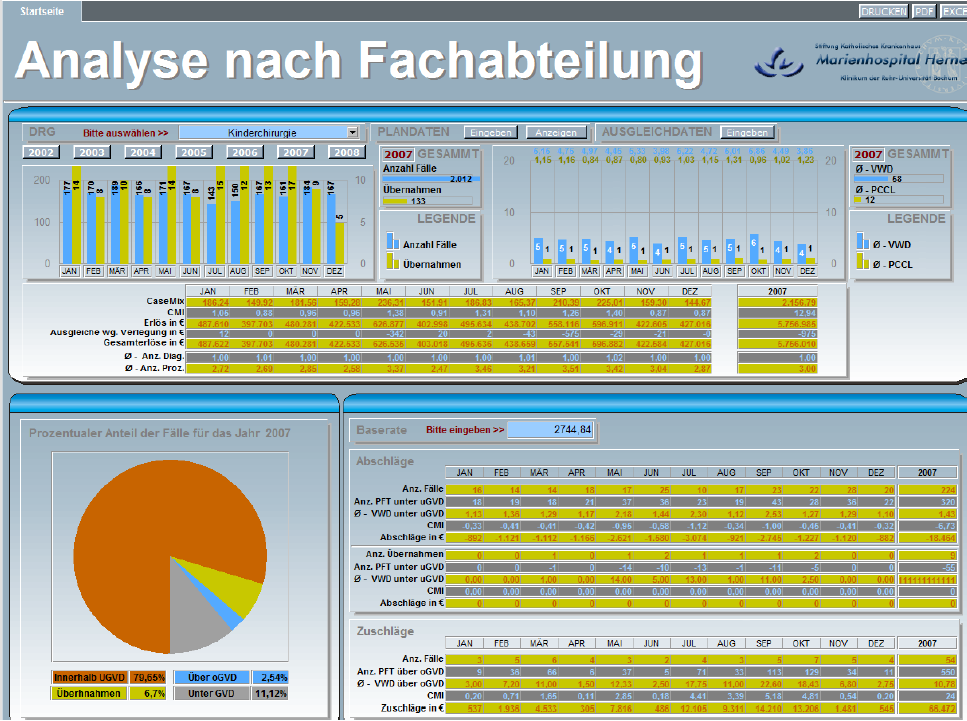 Business Intelligence im