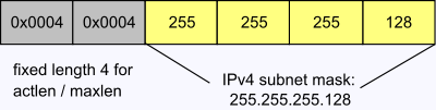 6.2.3 Subnet mask, S-0-1021 The 1-bits of the subnet mask determine the part of the IP-Address which contains the address of the (sub) network.