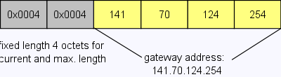 Commissioning 6.2.4 Gateway-Address, S-0-1022 The Gateway-Address corresponds to the router address which is provided for the connection of the separate IP network segments.