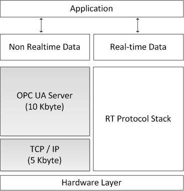 OPC-UA at Chip Level: Software OPC-UA at Chip Level enables Internet of Things OPC UA Services Nano Embedded Device Server Profile Read, Browse OPC UA