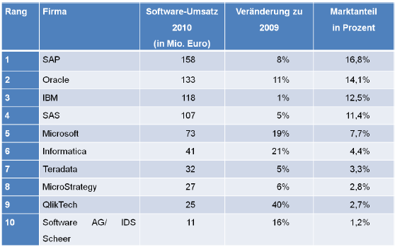 Tabelle 2 Marktaufteilung des Business -Intelligence-Softw aremarktes in Deutsc hland (Quelle: BANGE 2011)