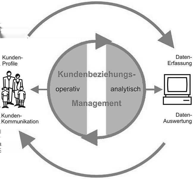 Kapitel 2 Customer Relationship Management 30 2.6.1 Closed Loop Die operative und analytische Komponente des CRM stellen im Idealfall einen geschlossenen Regelkreislauf (engl. closed-loop) dar.
